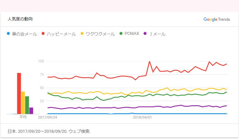 出会い系5社比較資料(Google Trends):華の会メール、ハッピーメール、ワクワクメール、PCMAX、Jメール